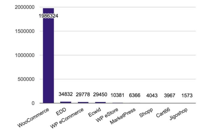 ส่วนแบ่งการตลาดของ WooCommerce เทียบกับปลั๊กอินอีคอมเมิร์ซอื่น